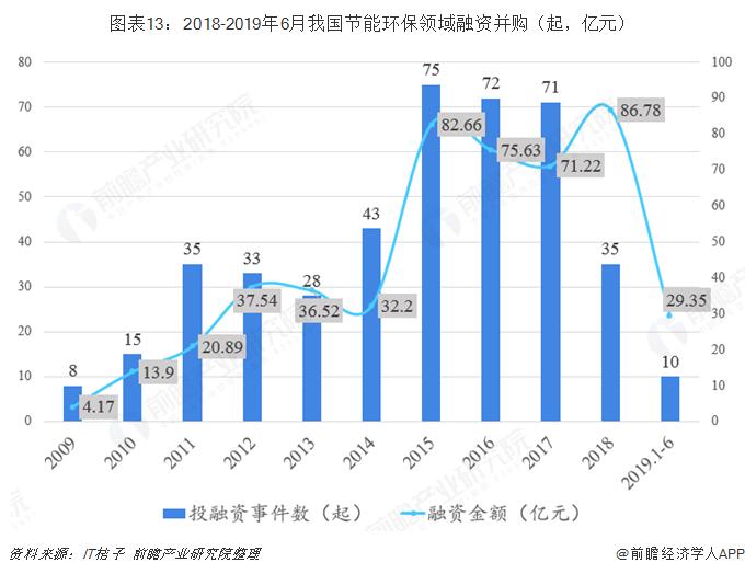 图表13:2018-2019年6月我国节能环保领域融资并购(起,亿元)