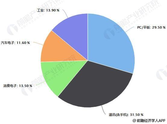 2018年全球芯片产品下游应用领域占比统计情况