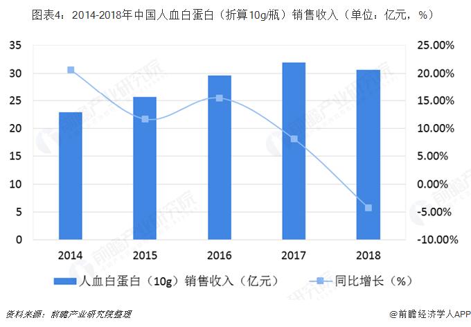 图表4:2014-2018年中国人血白蛋白(折算10g/瓶)销售收入(单位:亿元,%)