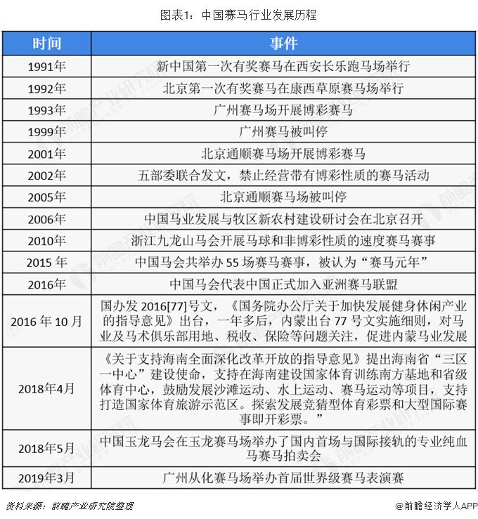 图表1:中国赛马行业发展历程