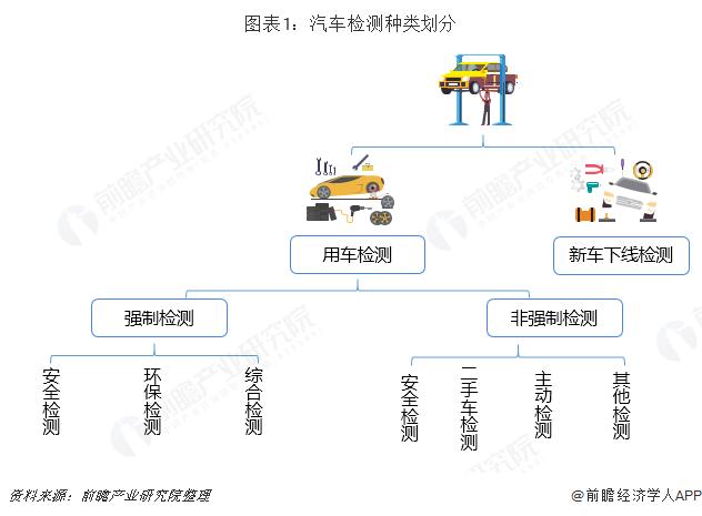 图表1:汽车检测种类划分