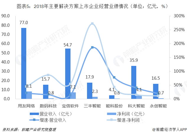 图表5:2018年主要解决方案上市企业经营业绩情况(单位:亿元,%)