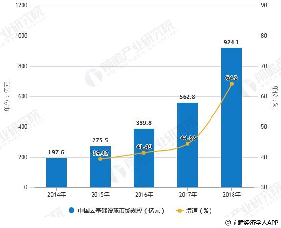 2014-2018年中国云基础设施市场规模统计及增长情况
