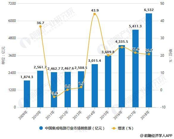 2009-2018年中国集成电路行业市场销售额统计及增长情况