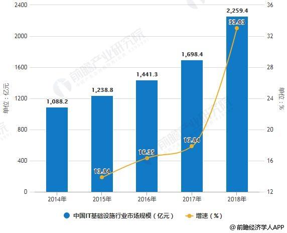 2014-2018年中国IT基础设施行业市场规模统计及增长情况