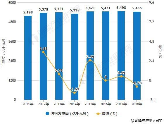 2011-2018年德国发电量统计及增长情况