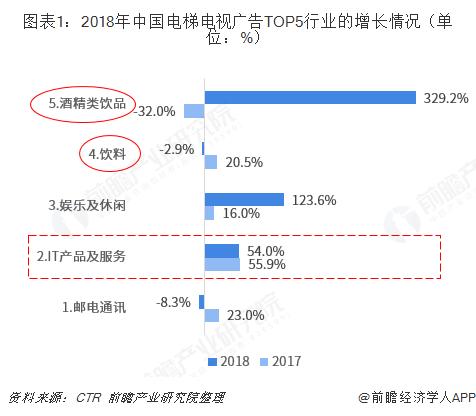图表1:2018年中国电梯电视广告TOP5行业的增长情况(单位:%)