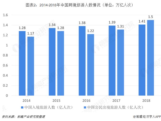 图表2:2014-2018年中国跨境旅游人数情况(单位:万亿人次)