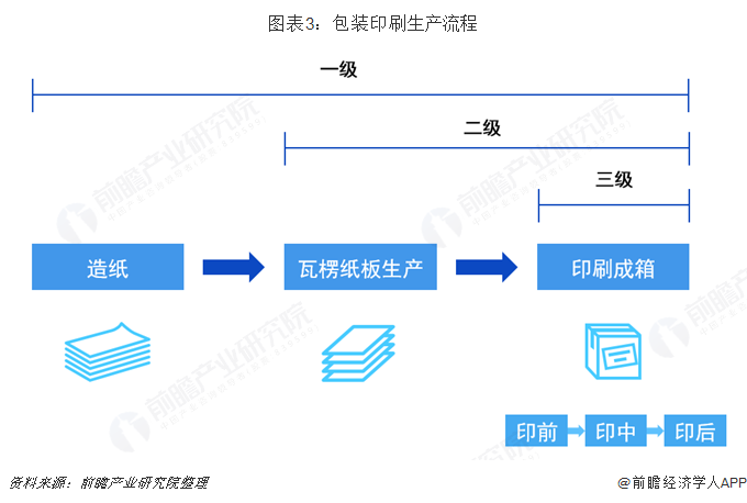 图表3:包装印刷生产流程