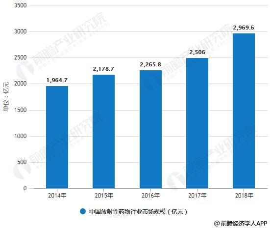 2014-2018年中国放射性药物行业市场规模统计情况