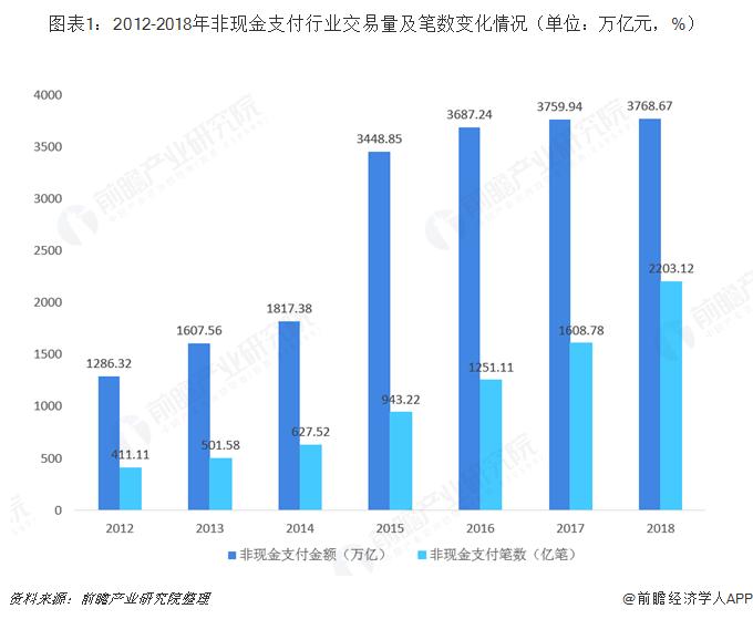 图表1:2012-2018年非现金支付行业交易量及笔数变化情况(单位:万亿元,%)
