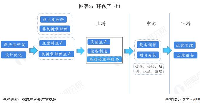 图表3:环保产业链