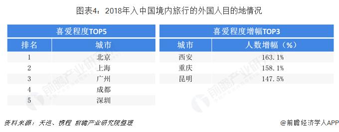 图表4:2018年入中国境内旅行的外国人目的地情况