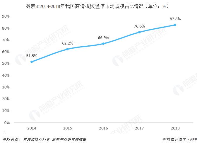 图表3:2014-2018年我国高清视频通信市场规模占比情况(单位:%)