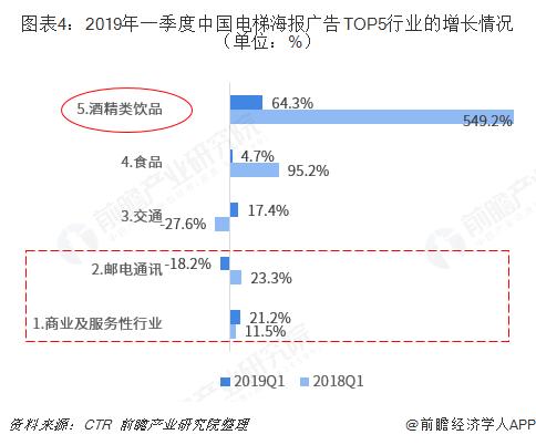 图表4:2019年一季度中国电梯海报广告TOP5行业的增长情况(单位:%)