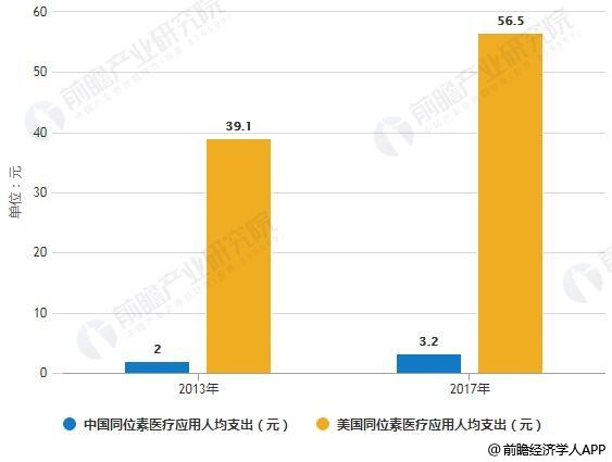 2013-2017年中国和美国同位素医疗应用人均支出对比情况