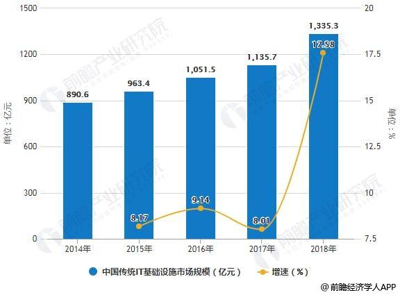 2014-2018年中国传统IT基础设施市场规模统计及增长情况
