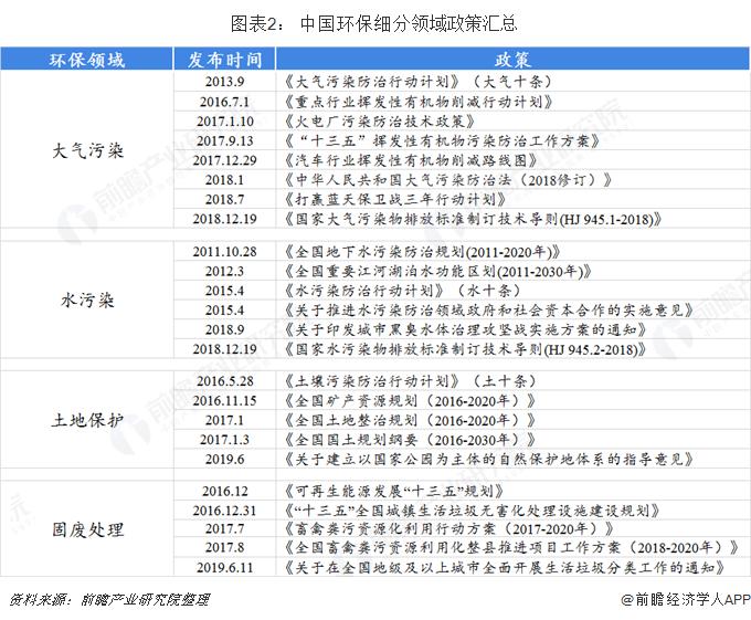 图表2: 中国环保细分领域政策汇总