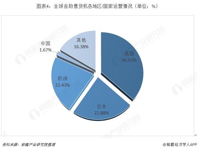 图表4:全球自助售货机各地区/国家运营情况(单位:%)