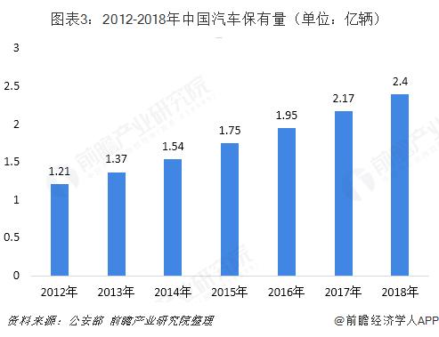 图表3:2012-2018年中国汽车保有量(单位:亿辆)