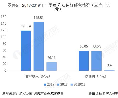 图表5:2017-2019年一季度分众传媒经营情况(单位:亿元)