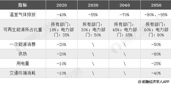 2020-2050年德国能源战略目标分析情况