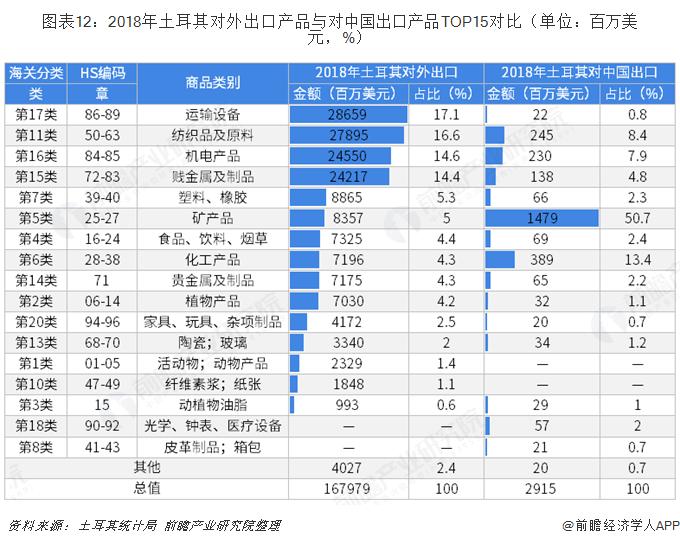 图表12:2018年土耳其对外出口产品与对中国出口产品TOP15对比(单位:百万美元,%)