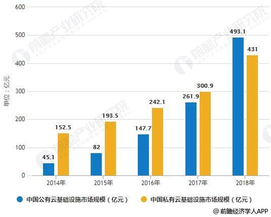 2014-2018年中国公有云、私有云基础设施市场规模统计情况