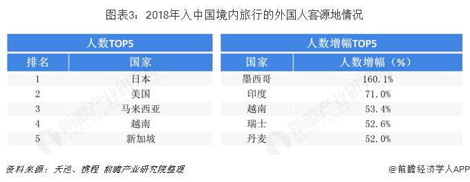 图表3:2018年入中国境内旅行的外国人客源地情况