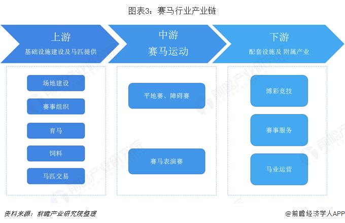图表3:赛马行业产业链