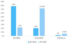 """2018年中国手机维修O2O行业发展概况与市场趋势  """"一站式""""平台服务头部企业逐渐显现【组图】"""