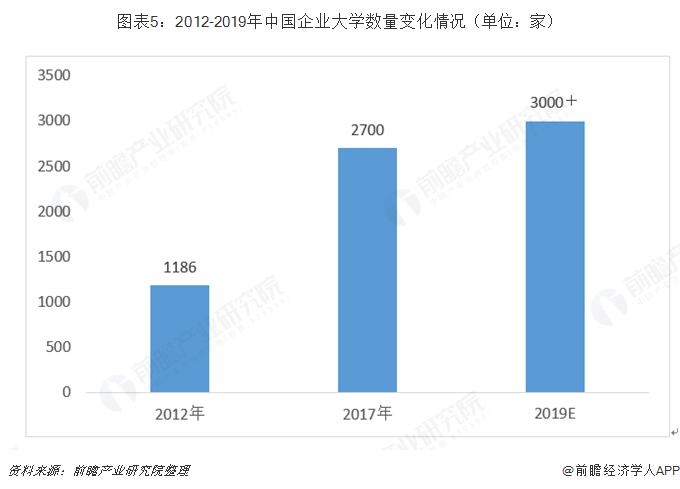 图表5:2012-2019年中国企业大学数量变化情况(单位:家)