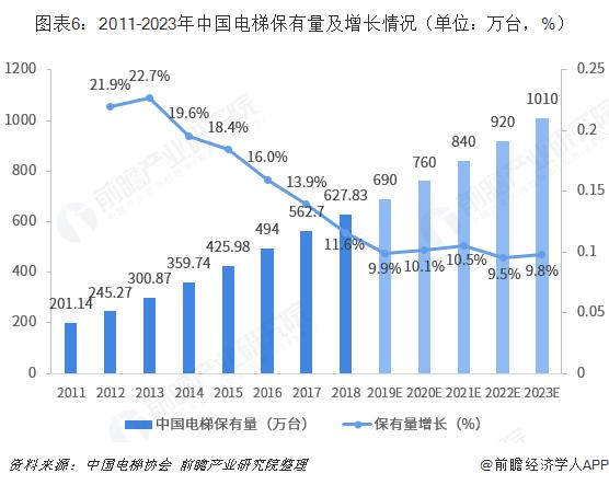 图表6:2011-2023年中国电梯保有量及增长情况(单位:万台,%)