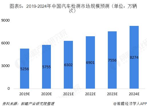 图表5:2019-2024年中国汽车检测市场规模预测(单位:万辆次)