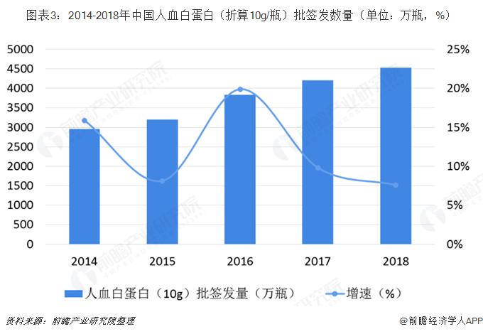 图表3:2014-2018年中国人血白蛋白(折算10g/瓶)批签发数量(单位?#21644;?#29942;,%)