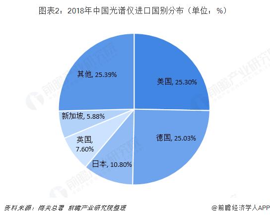图表2:2018年中国光谱仪进口国别分布(单位:%)