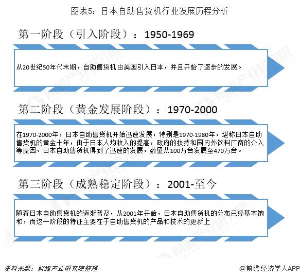 图表5:日本自助售货机行业发展历程分析