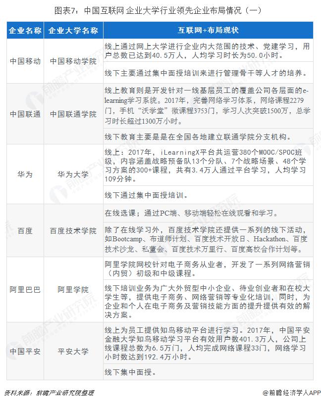 图表7:中国互联网+企业大学行业领先企业布局情况(一)