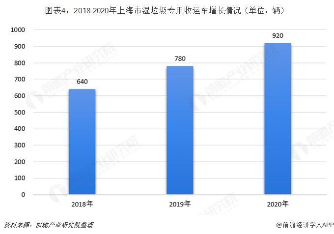 图表4:2018-2020年上海市湿垃圾专用收运车增长情况(单位:辆)