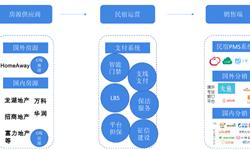 预见2019:《2019年中国民宿行业产业全景图谱》(附市场规模、产业结构、竞争格局)