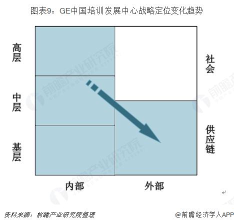 图表9:GE中国培训发展?#34892;?#25112;略定位变化趋势