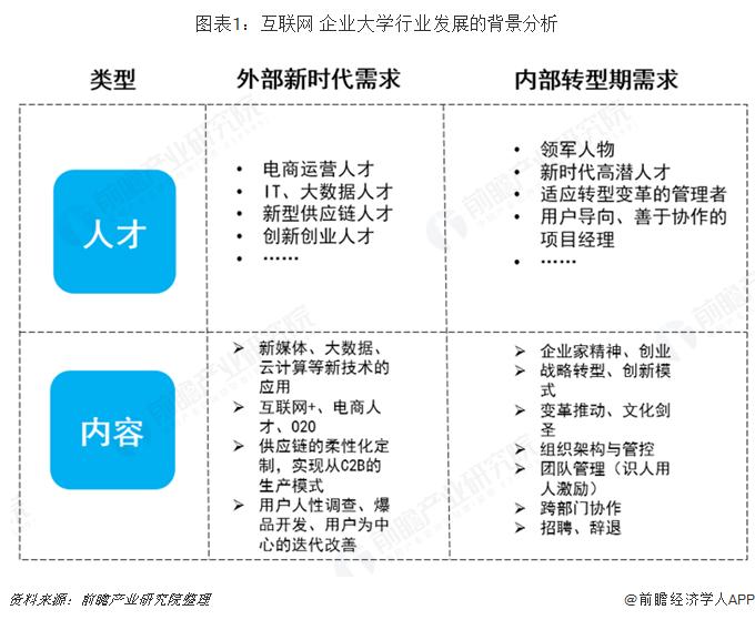 图表1:互联网+企业大学行业发展的背景分析