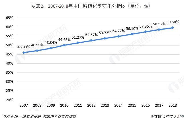 图表2:2007-2018年中国城镇化率变化分析图(单位:%)