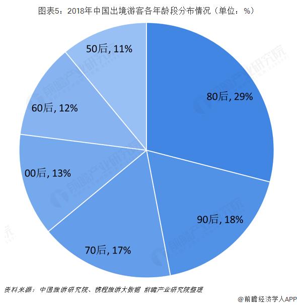 图表5:2018年中国出境游客各年龄段分布情况(单位:%)