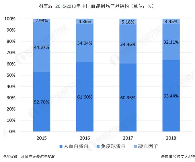 图表2:2015-2018年中国血液制品产品结构(单位:%)