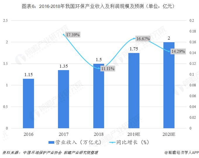 图表6:2016-2018年我国环保产业收入及利润规模及预测(单位:亿元)