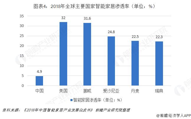 图表4:2018年全球主要国家智能家居渗透率(单位:%)