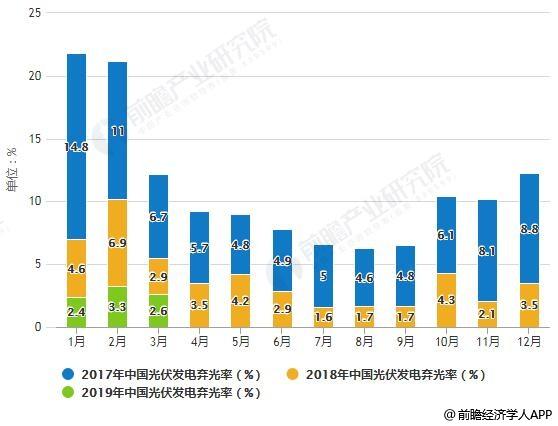2017-2019年Q1中国光伏发电弃光率月度变化情况