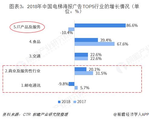 图表3:2018年中国电梯海报广告TOP5行业的增长情况(单位:%)