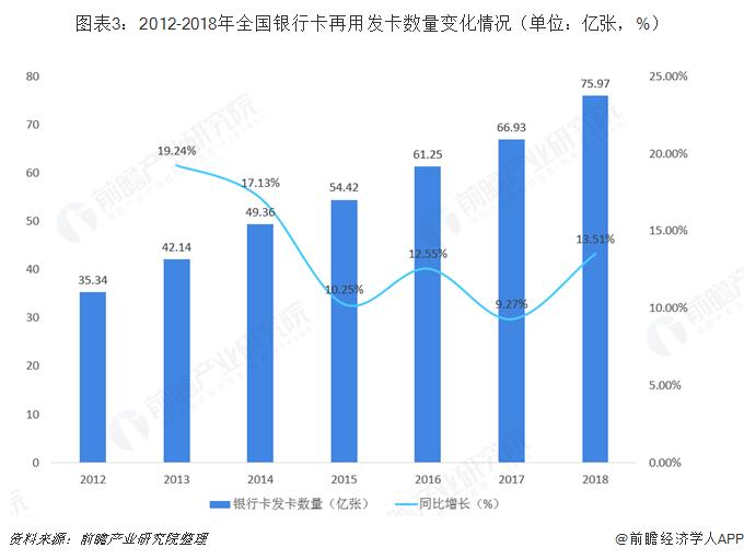 图表3:2012-2018年全国银行卡再用发卡数量变化情况(单位:亿张,%)